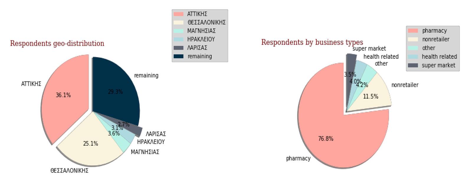 Επιτροπή Ανταγωνισμού: Έρευνα για τις ανατιμήσεις υγειονομικού υλικού λόγω COVID-19